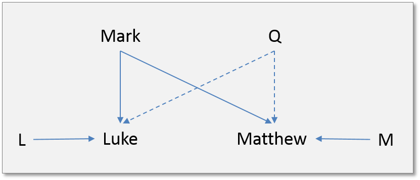 "This is majority opinion: the two source theory of synoptic relationships, arguably the backbone of New Testament scholarship for over a century. Recent research, however, is now showing this theory to be stunningly unworkable.The culprit is a little-known second century ""heretic"": Marcion of Pontus."