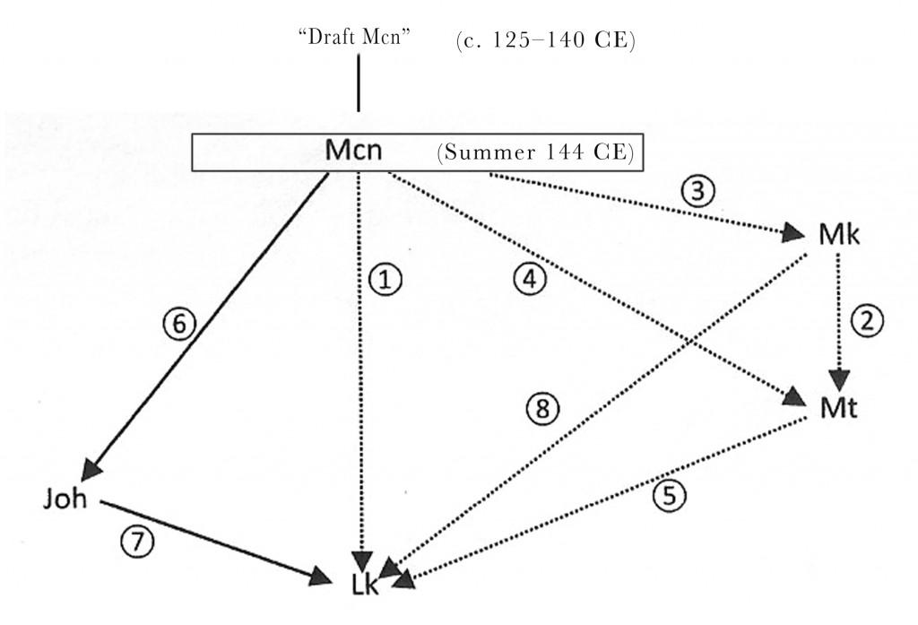 M. Vinzent's schema of gospel origins, combined with M. Klinghardt's recent work.